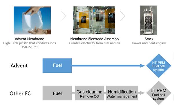 Technology – High Temperature PEM – Advent Technologies